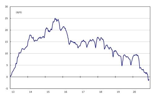 ■図1:対内証券投資  株式・投資ファンド持ち分 週次データのネット(取得-処分)累積額