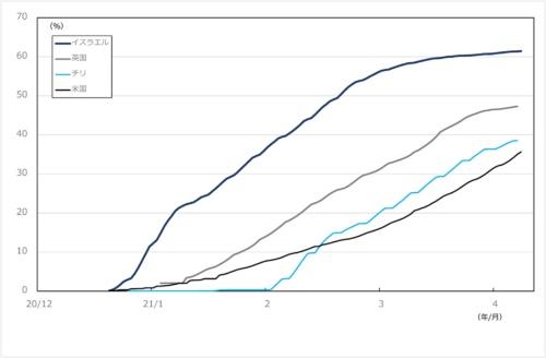 "<span class=""fontSizeL"">■図1:新型コロナウイルスワクチンの接種率(最低1回)</span>"