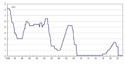 ■図1:米フェデラルファンド(FF)レート誘導水準
