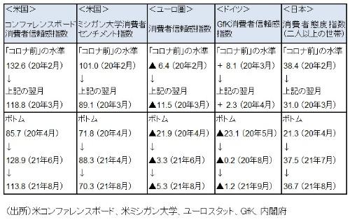 "<span class=""fontSizeL"">■図:米・ユーロ圏・独・日本の消費マインド指標~「コロナ前」水準(及びその翌月)と、直近ボトムをつけた後の主な推移</span>"