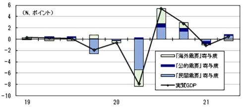 ■図1:実質GDP 前期比への寄与度  ~  「民間需要」「公的需要」「海外需要」