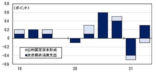 ■図2:2つの主な「公的需要」による実質GDP前期比への寄与度