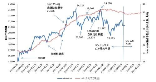 出所:Bloomberg、UBS