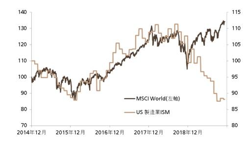 株価指数と製造業の景況感の比較