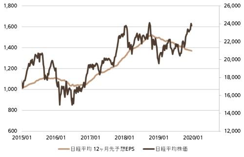 日経平均株価と業績予想の推移