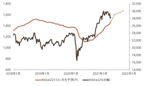 "<span class=""fontSizeL"">日本株の現在位置</span>"