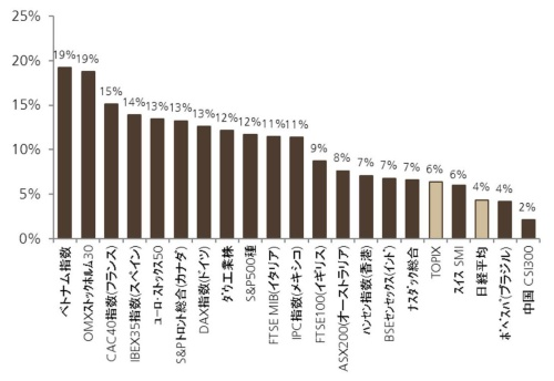 "<span class=""fontSizeL"">2021年年初からの世界各国の株式指数の変化率</span>"