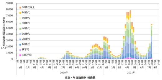 大阪の週別新規感染者数