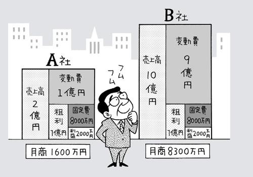 A社とB社は社員10人と会社の規模は同じだが、B社の月商はA社の5倍あると仮定する。このとき、B社はA社の5倍も現預金を持つ必要が本当にあるのだろうか。(イラスト:高田真弓)