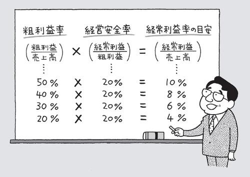 自社の経常利益率はどのくらいが妥当かは、粗利益率をふまえて考えるべき(イラスト:高田真弓)