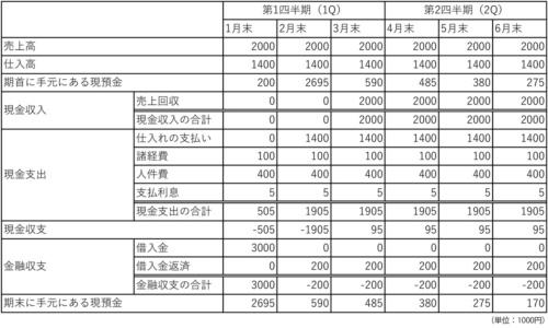 【X社の資金繰り計画表】