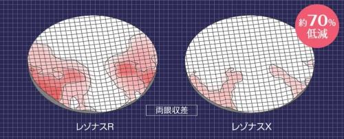 最新の遠近両用メガネレンズ「レゾナスX」のぼけやゆがみの度合い(右。左は従来品)。両眼での視線移動シミュレーションによりぼけやゆがみを低減、両眼視野での自然な装用感を目指した(写真提供:東海光学)