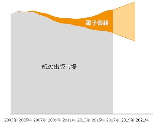 メディアドゥがイメージする、電子書籍市場の拡大による、出版市場全体の拡大。電子書籍の市場は、コンテンツ数の増加、1人当たりの課金単価上昇、電子出版市場の環境整備によって拡大するとみている(メディアドゥホールディングス中期経営計画「Roadmap to 2020」の図を日経BPで加工)