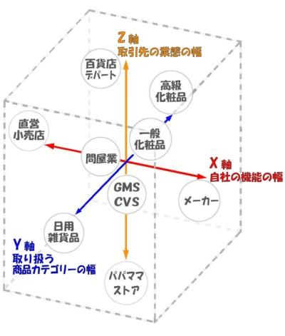 ■3次元の(立方体の)ビジネスモデル