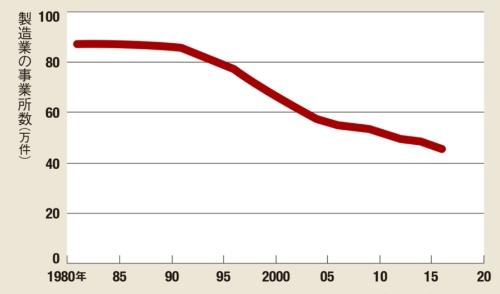 製造業は事業所の減少が続く<br><small> ●製造業の事業所数推移</small>