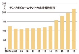 1990年に開館した日本初の屋内型テーマパークサンリオピューロランド。2014年度に126万人だった入場者数は18年度に219万人に急増