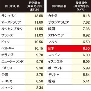 """<span class=""""fontSizeL"""">日本の最低賃金はかなり低い</span><br><span class=""""fontSizeXS"""">各国・地域の最低賃金</span>"""