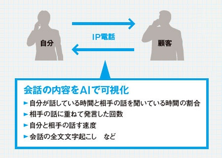 """<span class=""""textColTeal fontSizeM"""">電話営業のブラックボックス化を解消</span>"""