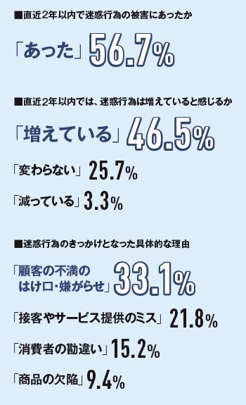 "<span class=""fontSizeL"">顧客の迷惑行為「増えている」46.5%</span>"