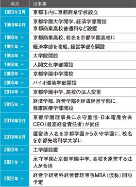 "<span class=""fontSizeL"">この3年余り、急速に改革を進める</span><br />●京都先端科学大学の歴史"