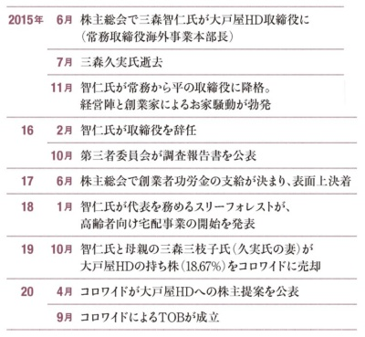 "<span class=""fontBold fontSizeM"">大戸屋騒動の経緯</span>"