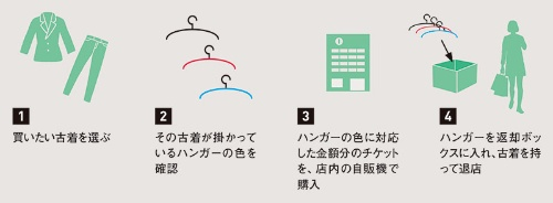 "<span class=""fontSizeM"">価格をハンガーの色で示し、セルフ精算を容易に</span><br><span class=""fontSizeXS"">ムジンノフクヤでの購入方法</span>"