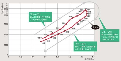 "<span class=""fontSizeM"">人海戦術の営業は成立しない時代</span><br><span class=""fontSizeXS"">日本の生産年齢人口と総人口の推移</span>"