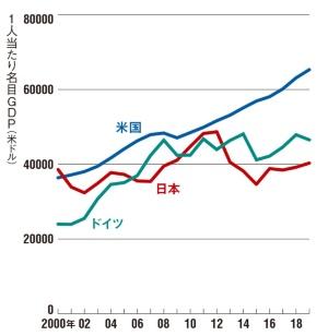 "<span class=""fontSizeM"">日本は伸び悩みが長期化している</span><br><span class=""fontSizeXS"">日米独の1人当たり名目GDPの推移</span>"