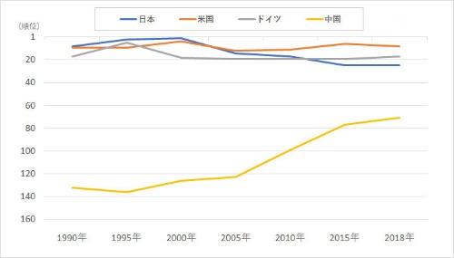 1人当たりGDPにおける日本、米国、ドイツ、中国の順位の推移