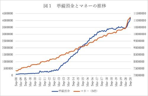 (図の注)M2は現預金、準通貨(定期預金)、譲渡性預金(CD)からなる代表的なマネーサプライ指標。水準の差があるため左右別目盛りを付しているが、目盛りの間隔は同一(いずれも100兆円)。