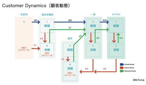 ABEMAは本連載で紹介した「顧客動態(カスタマーダイナミクス)」ほか、3つのフレームワークを使って顧客を分析した