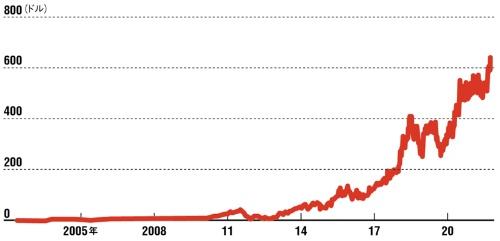 "<span class=""fontSizeL"">米Netflixの株価推移</span>"