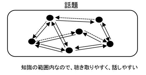 スピーチ型