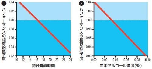 持続覚醒(徹夜)時とアルコール摂取時のパフォーマンス能力の比較