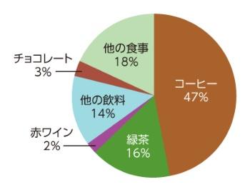 日本人の食品・飲料からのポリフェノール摂取比率