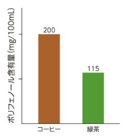 コーヒーと緑茶に含まれるポリフェノール量