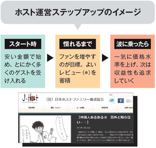 """嘉手納さんが代表理事を務める日本ホストファ ミリー養成協会では、ホストファミリー向けの他、賃貸経営のノウハウについての講習も行う。<a href=""""http://jhfta.org/"""" target=""""_blanak"""">http://jhfta.org/</a><br/ >*=ゲストはサイトで物件を選ぶ際、金額などの条件に加え、既に利用したゲストのレビューも重視する場合が多い。そのため、好レビューを獲得するのは重要なポイント"""