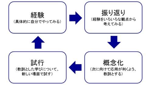 デービッド・コルブの経験学習モデル