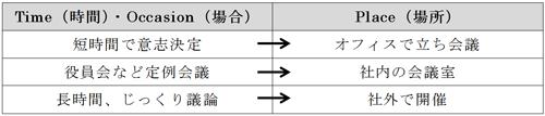 【TPOで変える会議パターン】