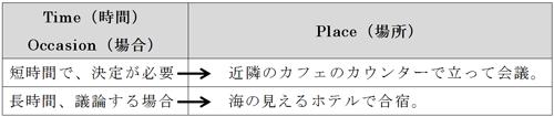 【TPOで変える会議パターン:実践編】