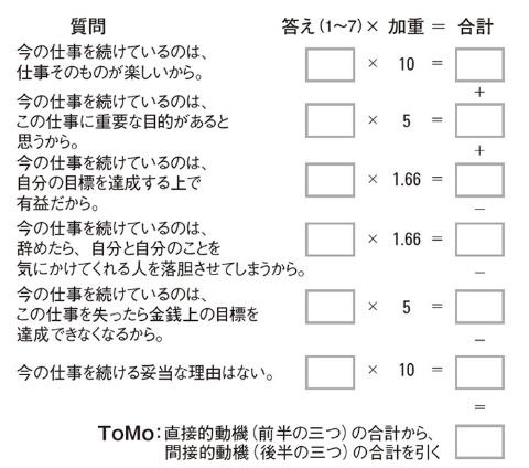 図 ToMo(トータル・モチベーション)指数を算出する方法