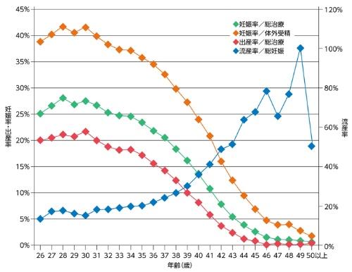 不妊治療を受けた女性の年齢と妊娠率・出産率の関係