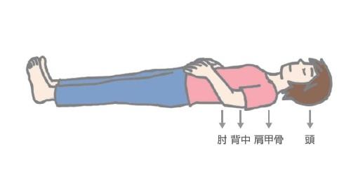 (4)頭、肩甲骨、肘、背中の4点に体重がかかっていることを意識する。この4点が浮いたりずれたりしないように注意しながら、手を乗せている下腹部を膨らませるようにして鼻からゆっくり息を吸う。(5)4点がずれないように注意して、吸うときの2倍の時間をかけて口からゆっくり息を吐く。(4)と(5)を3回繰り返す。