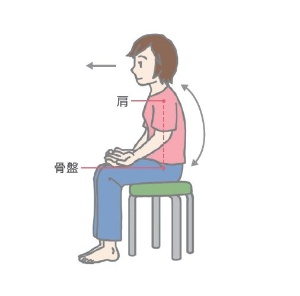 (1)椅子に腰かけ、正面を向く。背中は伸ばしすぎず、肩の前面と骨盤の前面にある骨を結んだ線が垂直、または肩がやや後ろにあるようにする。手の平を上に向けて太ももに乗せる。(イラストは森田さんの話を基に編集部で作成、以下同)